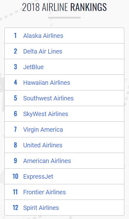 Rankings for the top twelve airlines